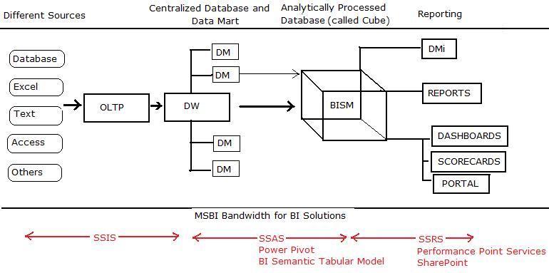 data sources in bi
